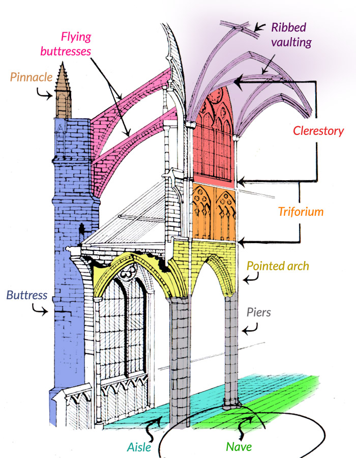 pictures of building with gothic architecture characteristics   What is a gothic cathedral?   Cultural Travel Guide